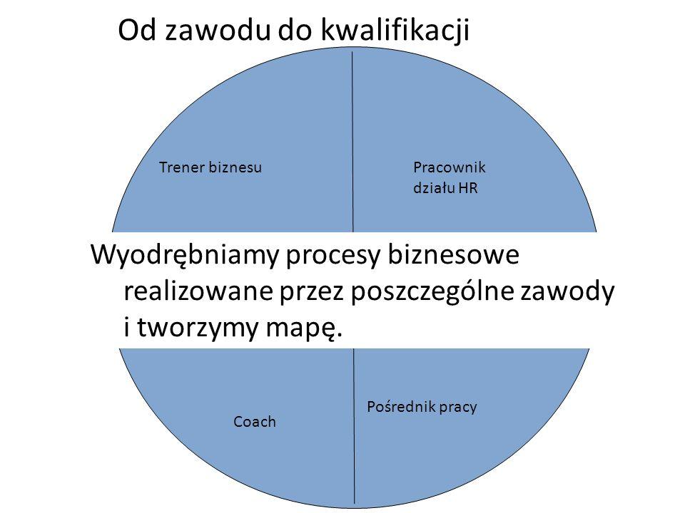 Walidacja – metoda portfolio – schemat procesu doradczego (assesment)