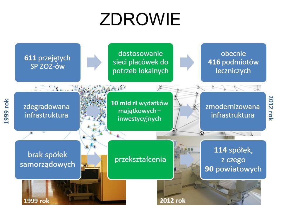 ZDROWIE 1999 rok 611 przejętych SP ZOZ-ów dostosowanie sieci placówek do potrzeb lokalnych obecnie 416 podmiotów leczniczych zdegradowana infrastruktu