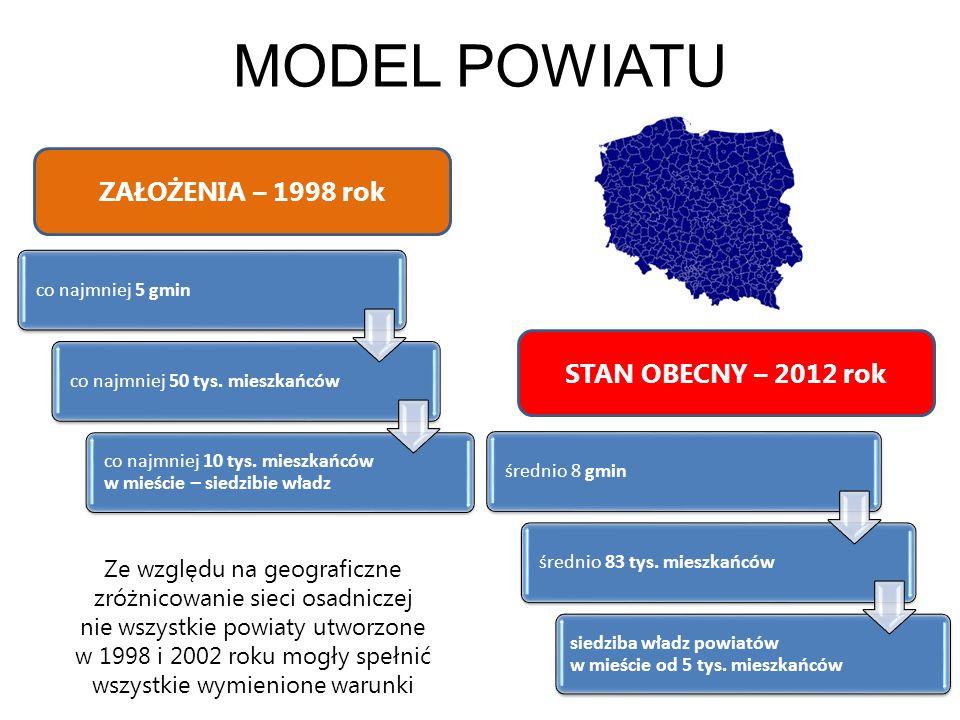 POWIATY WSZYSTKIE WAŻNE poznański – 319.258 krakowski – 253.334 wołomiński – 213.714 nowosądecki – 202.701 kielecki – 201.643 sejneński – 21.013 węgorzewski – 23.327 bieszczadzki – 22.001 leski – 26.608 gołdapski – 26.642