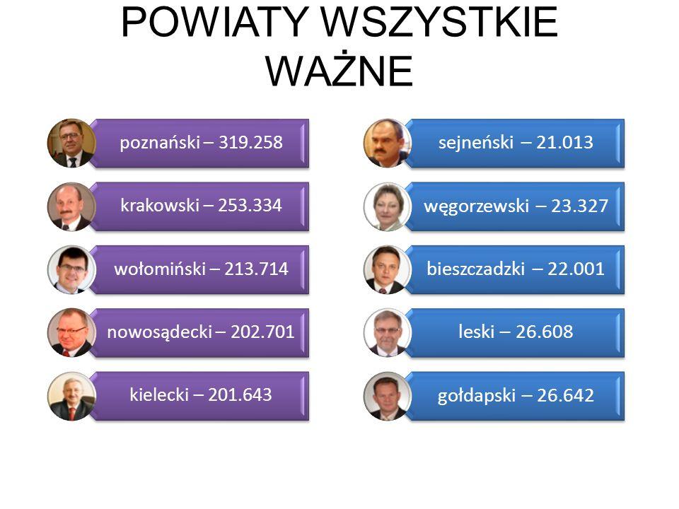 POWIATY WSZYSTKIE WAŻNE poznański – 319.258 krakowski – 253.334 wołomiński – 213.714 nowosądecki – 202.701 kielecki – 201.643 sejneński – 21.013 węgor