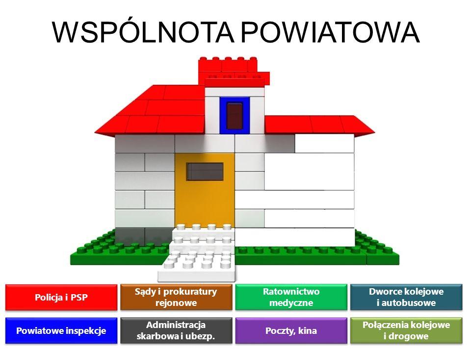 OGRANICZENIA TRANSPORTOWE Kolejowe połączenia pasażerskie nie docierają na teren 51 polskich powiatów zamieszkałych przez 2,9 mln mieszkańców Bez obsługi kolejowej pozostaje 81 miast powiatowych Połączeń pasażerskich pozbawieni są nawet kilkudziesięciotysięczne miasta Jastrzębie Zdrój – 92,5 tys., Lubin – 74 tys., Siemianowice Śl.