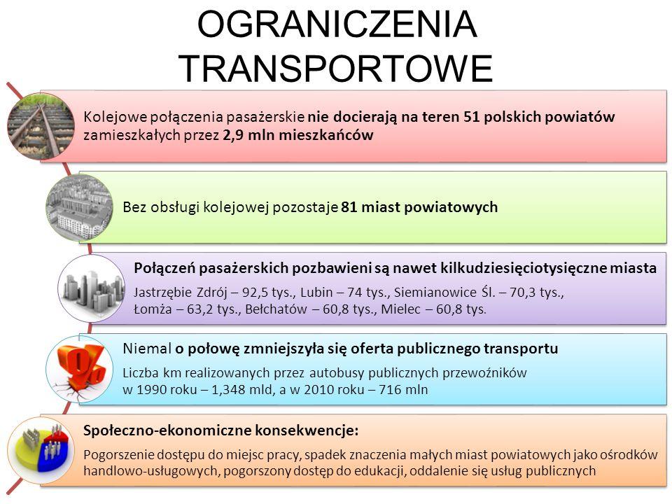 OGRANICZENIA TRANSPORTOWE Kolejowe połączenia pasażerskie nie docierają na teren 51 polskich powiatów zamieszkałych przez 2,9 mln mieszkańców Bez obsł