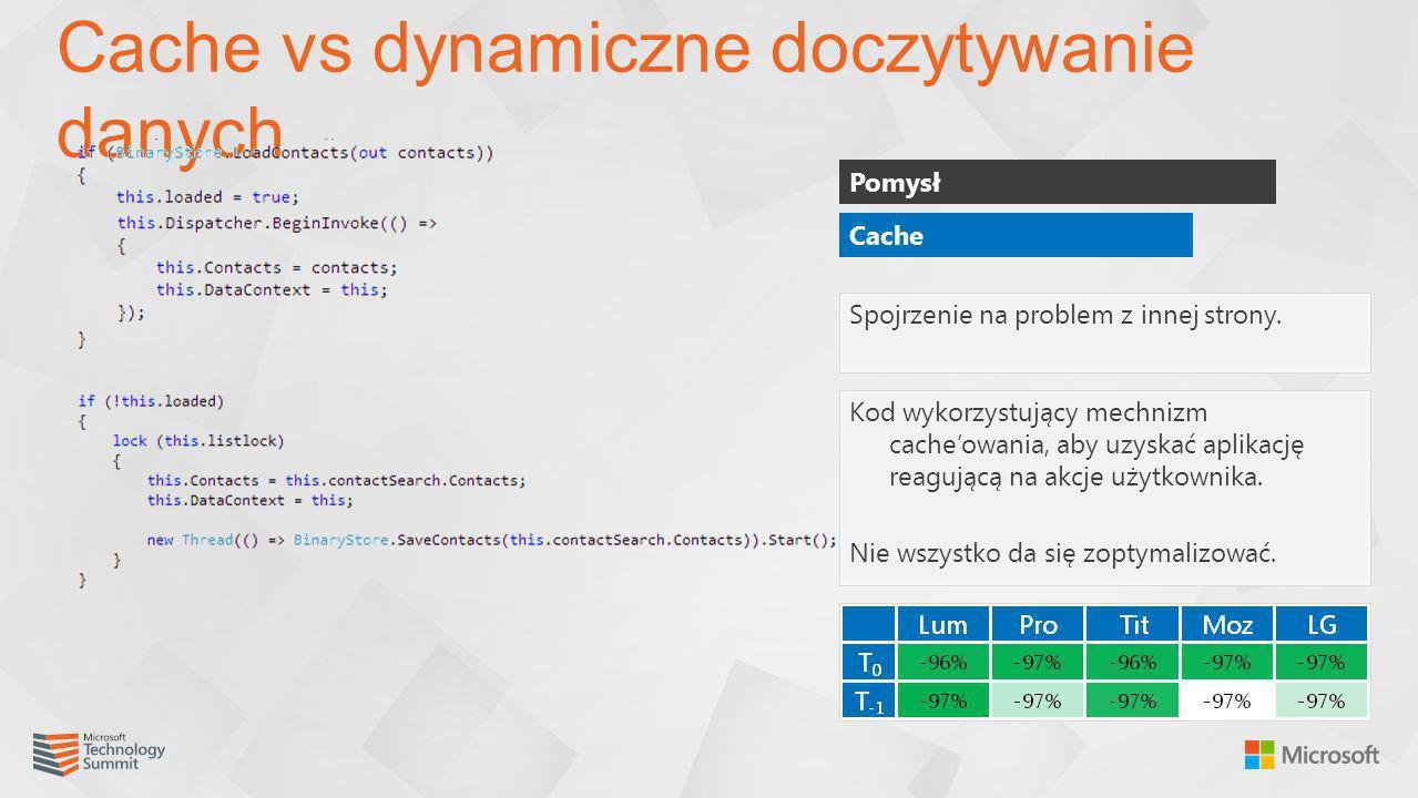 Cache vs dynamiczne doczytywanie danych Pomysł Spojrzenie na problem z innej strony. Kod wykorzystujący mechnizm cacheowania, aby uzyskać aplikację re