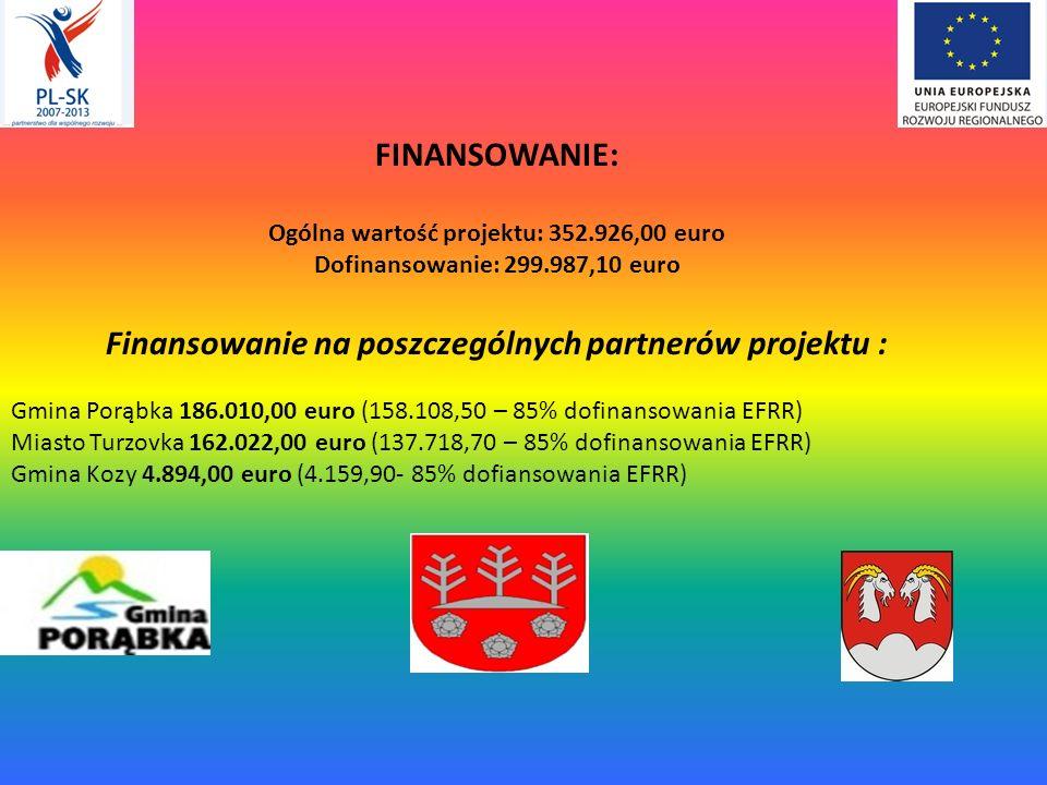 FINANSOWANIE: Ogólna wartość projektu: 352.926,00 euro Dofinansowanie: 299.987,10 euro Finansowanie na poszczególnych partnerów projektu : Gmina Porąbka 186.010,00 euro (158.108,50 – 85% dofinansowania EFRR) Miasto Turzovka 162.022,00 euro (137.718,70 – 85% dofinansowania EFRR) Gmina Kozy 4.894,00 euro (4.159,90- 85% dofiansowania EFRR)