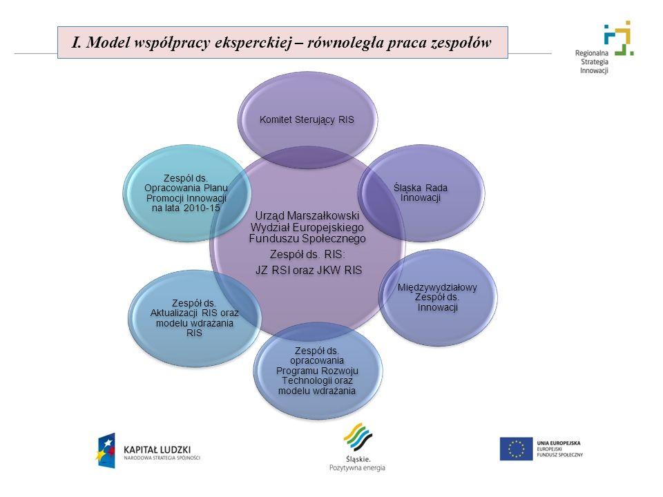 I. Model współpracy eksperckiej – równoległa praca zespołów Urząd Marszałkowski Wydział Europejskiego Funduszu Społecznego Zespół ds. RIS: JZ RSI oraz