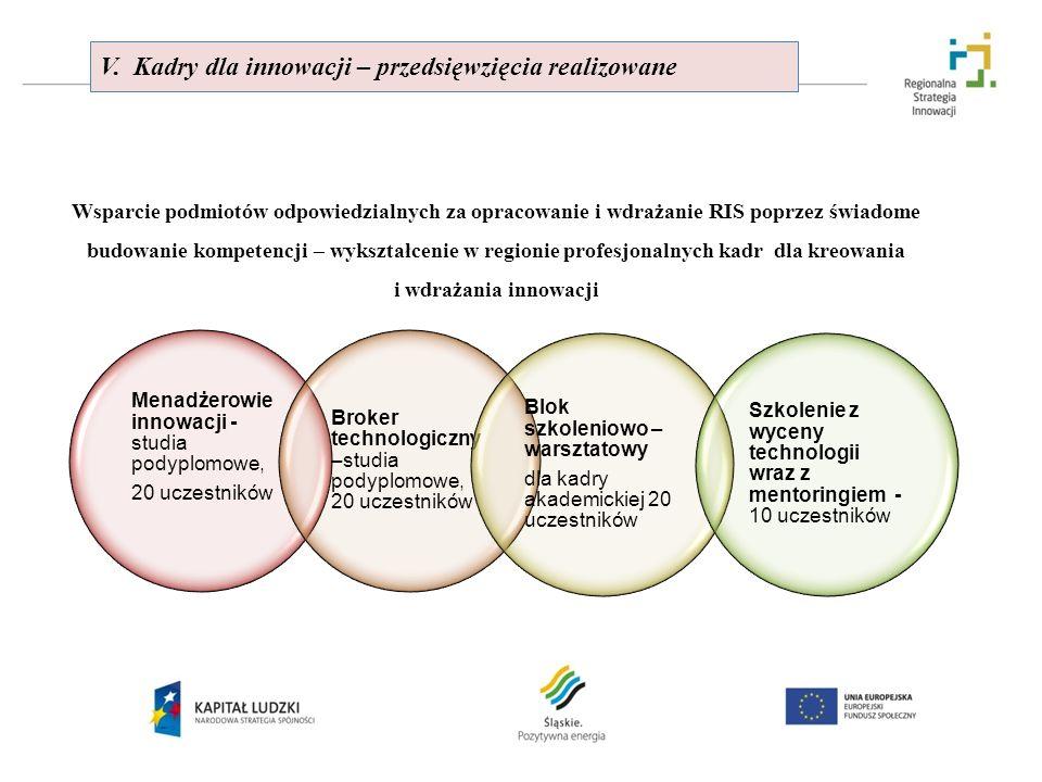 V. Kadry dla innowacji – przedsięwzięcia realizowane Wsparcie podmiotów odpowiedzialnych za opracowanie i wdrażanie RIS poprzez świadome budowanie kom