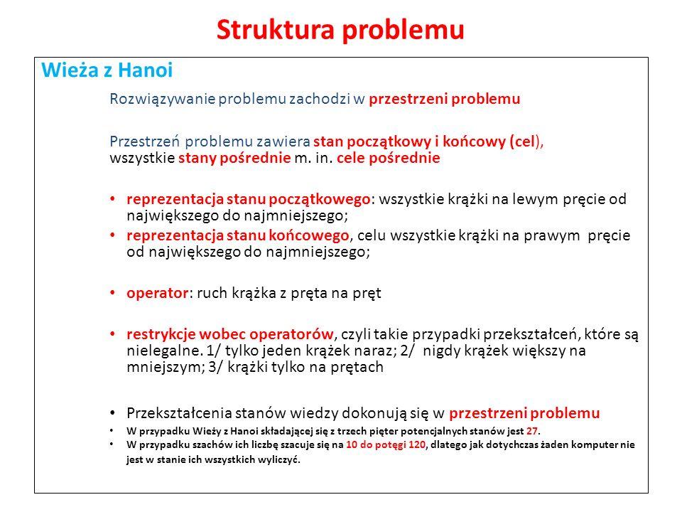 Struktura problemu Wieża z Hanoi Rozwiązywanie problemu zachodzi w przestrzeni problemu Przestrzeń problemu zawiera stan początkowy i końcowy (cel), w