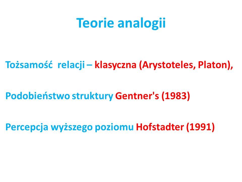 Teorie analogii Tożsamość relacji – klasyczna (Arystoteles, Platon), Podobieństwo struktury Gentner's (1983) Percepcja wyższego poziomu Hofstadter (19