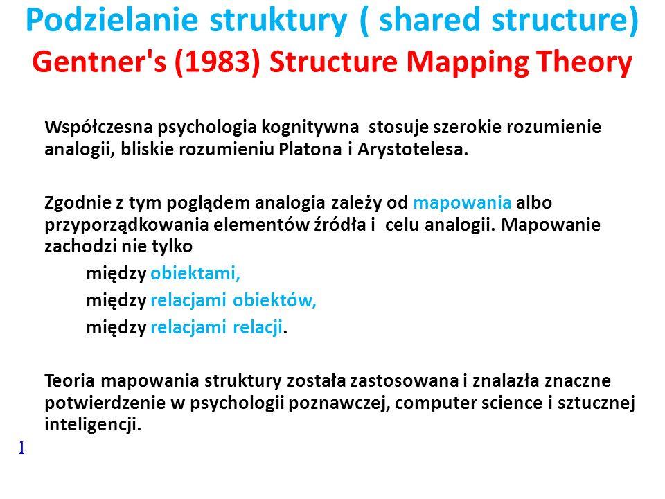 Podzielanie struktury ( shared structure) Gentner's (1983) Structure Mapping Theory Współczesna psychologia kognitywna stosuje szerokie rozumienie ana