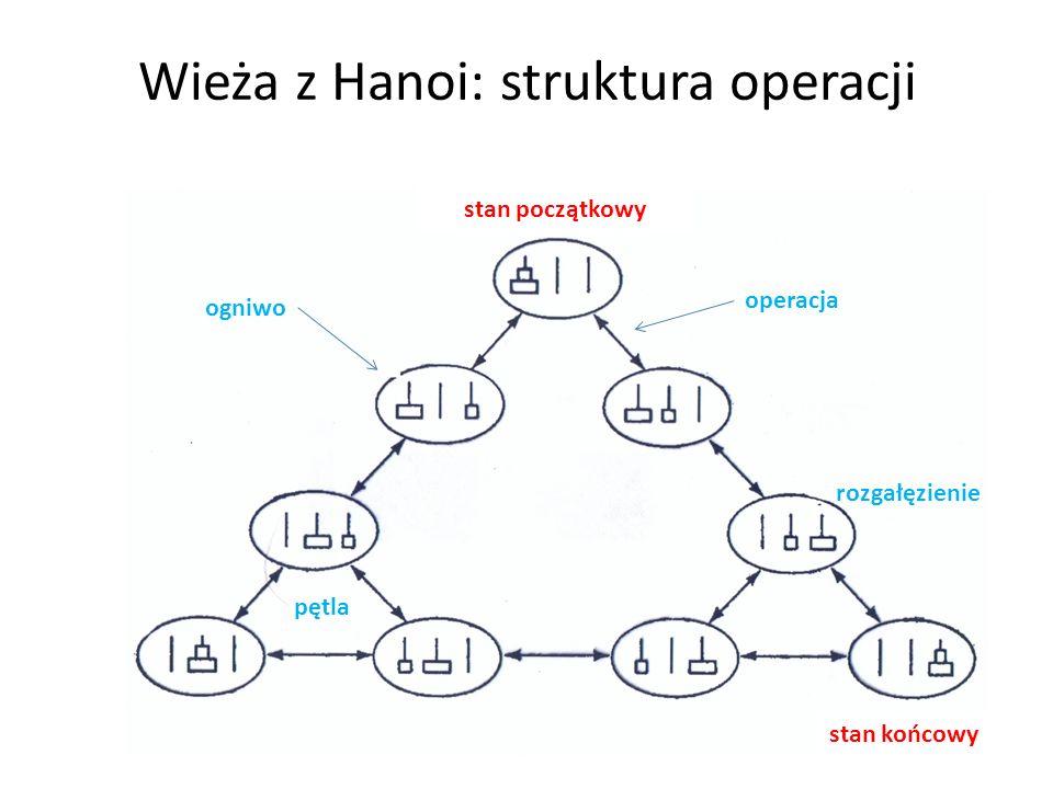 rozgałęzienie pętla operacja ogniwo Wieża z Hanoi: struktura operacji stan początkowy stan końcowy