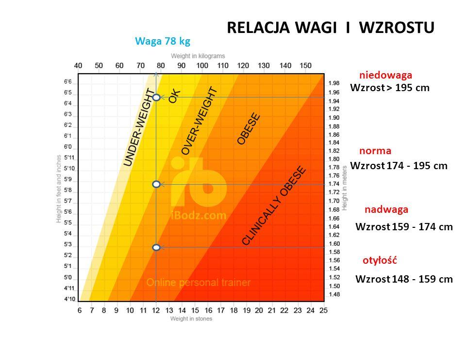 otyłość nadwaga norma niedowaga Waga 78 kg Wzrost > 195 cm Wzrost 174 - 195 cm Wzrost 159 - 174 cm Wzrost 148 - 159 cm RELACJA WAGI I WZROSTU