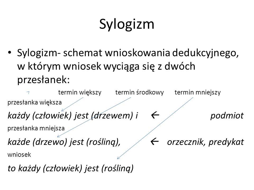 Sylogizm Sylogizm- schemat wnioskowania dedukcyjnego, w którym wniosek wyciąga się z dwóch przesłanek: termin większy termin środkowy termin mniejszy