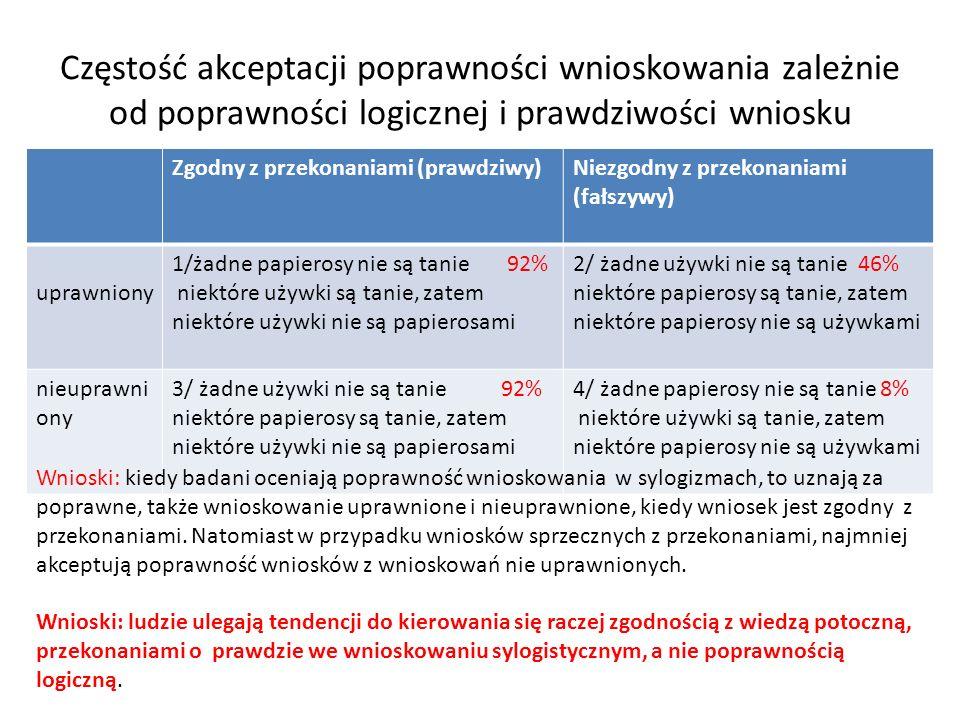 Częstość akceptacji poprawności wnioskowania zależnie od poprawności logicznej i prawdziwości wniosku Zgodny z przekonaniami (prawdziwy)Niezgodny z pr
