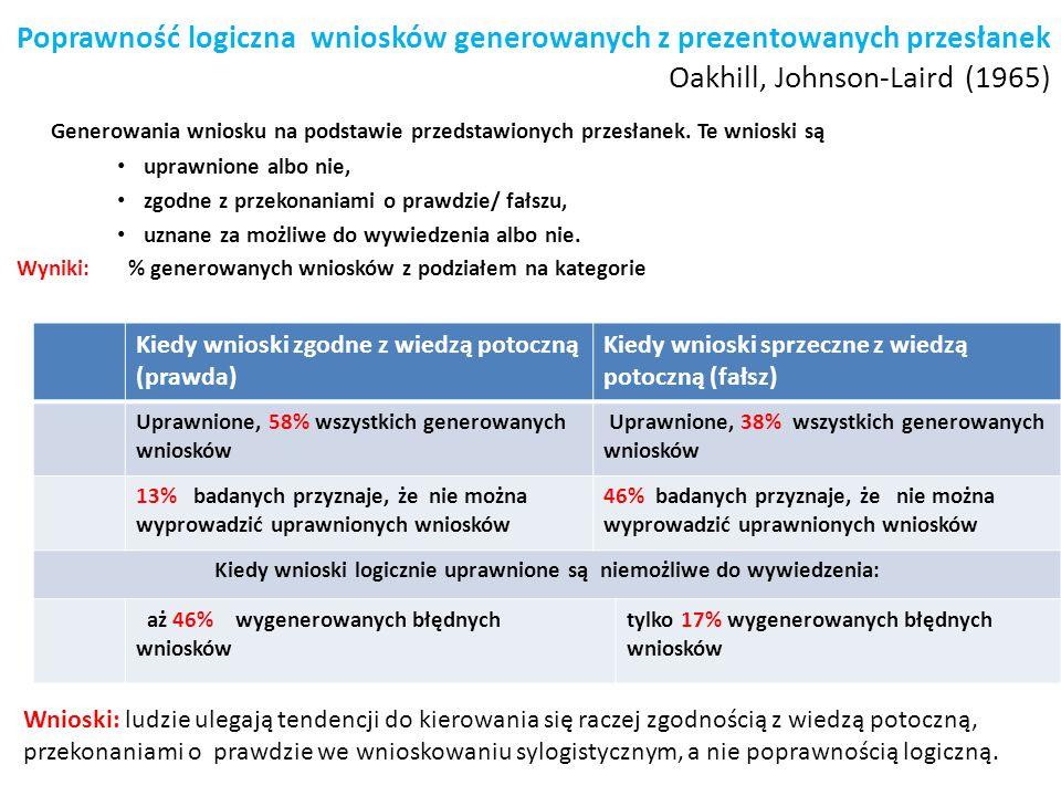 Poprawność logiczna wniosków generowanych z prezentowanych przesłanek Oakhill, Johnson-Laird (1965) Generowania wniosku na podstawie przedstawionych p