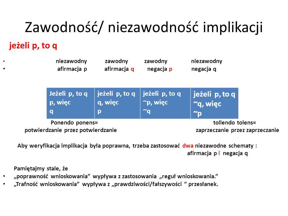 Zawodność/ niezawodność implikacji jeżeli p, to q niezawodny zawodny zawodny niezawodny afirmacja p afirmacja q negacja p negacja q Ponendo ponens= to