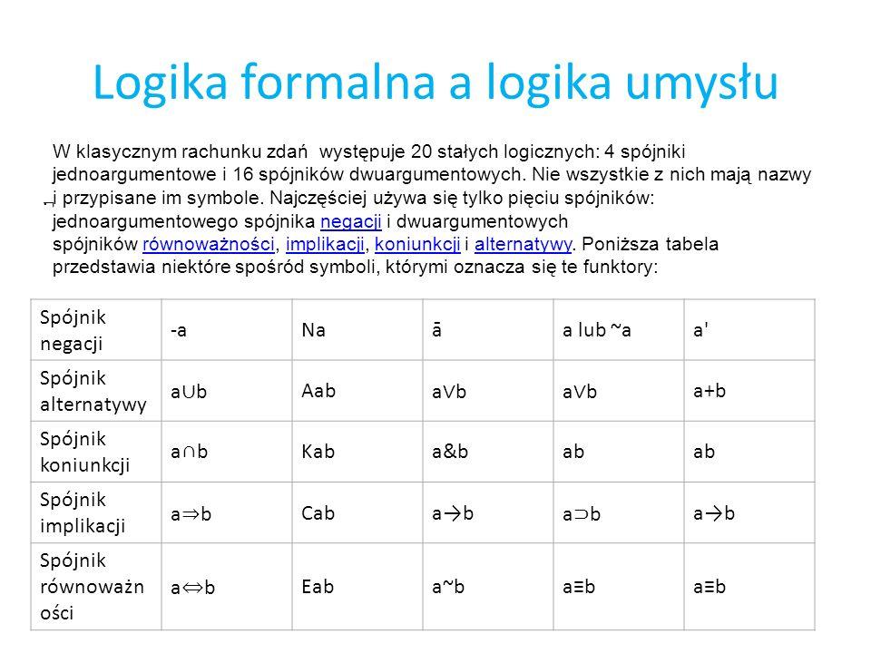Logika formalna a logika umysłu Spójnik negacji -aNaāa lub ~aa' Spójnik alternatywy a b Aab a b a+b Spójnik koniunkcji abKaba&bab Spójnik implikacji a