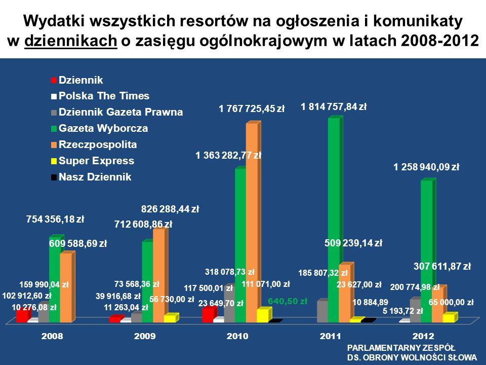 Wydatki wszystkich resortów na ogłoszenia i komunikaty w dziennikach o zasięgu ogólnokrajowym w latach 2008-2012 PARLAMENTARNY ZESPÓŁ DS. OBRONY WOLNO