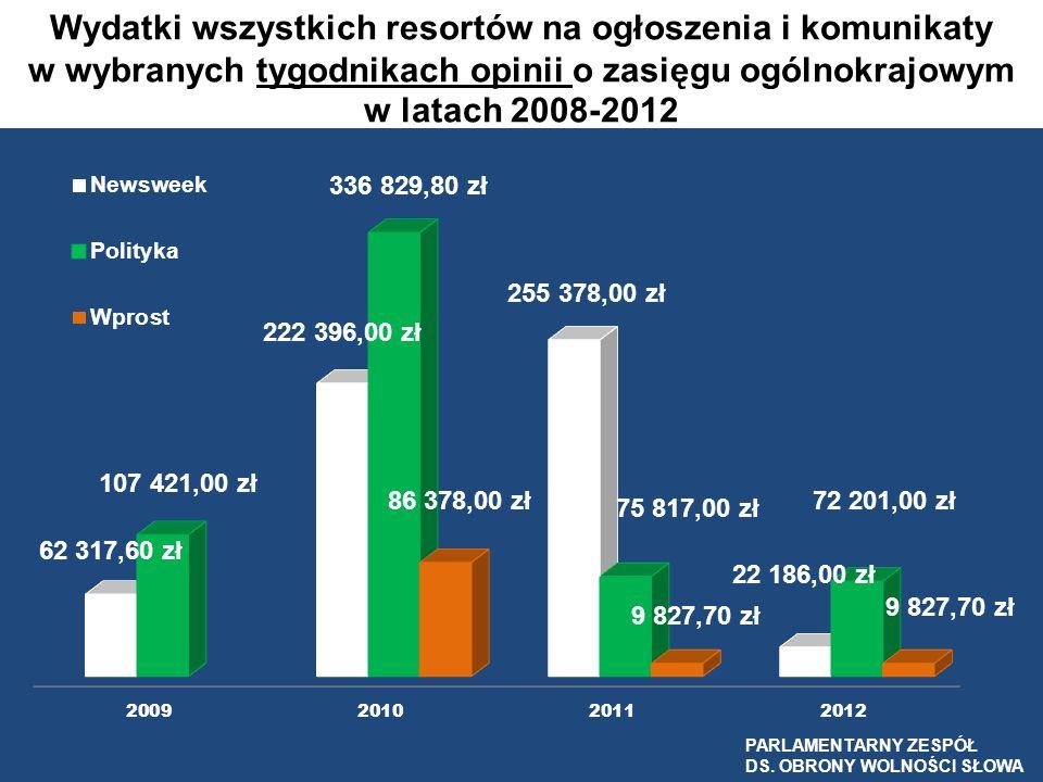 Wydatki wszystkich resortów na ogłoszenia i komunikaty w wybranych tygodnikach opinii o zasięgu ogólnokrajowym w latach 2008-2012 PARLAMENTARNY ZESPÓŁ