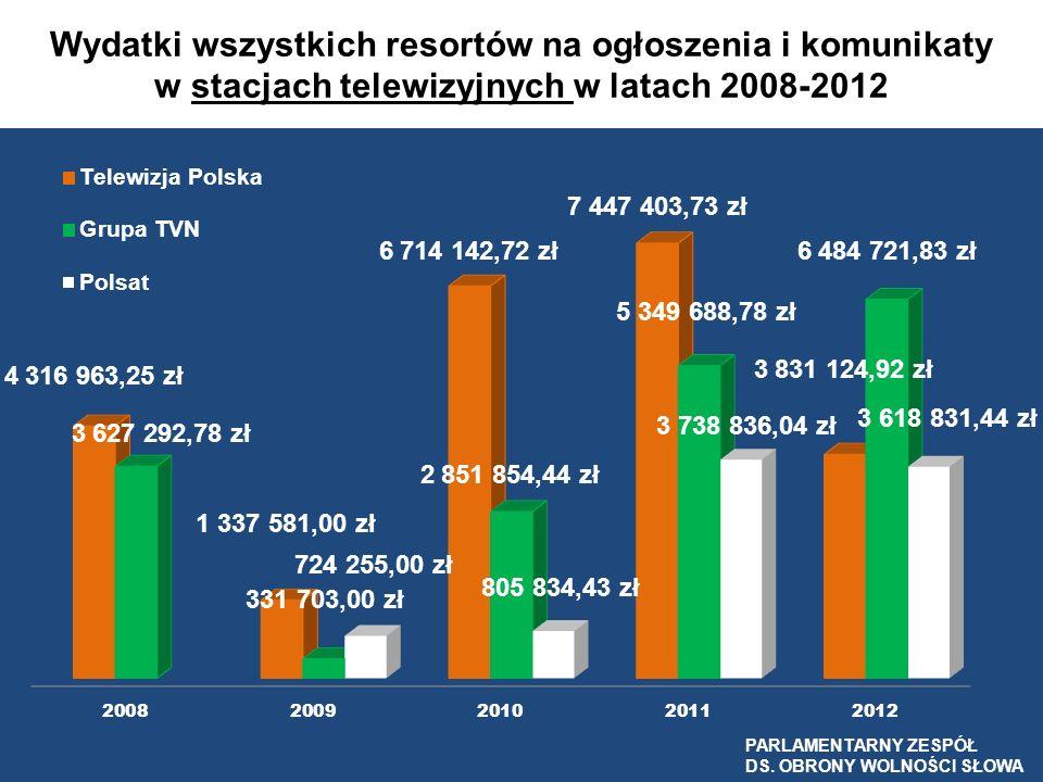 Wydatki wszystkich resortów na ogłoszenia i komunikaty w stacjach telewizyjnych w latach 2008-2012 PARLAMENTARNY ZESPÓŁ DS. OBRONY WOLNOŚCI SŁOWA