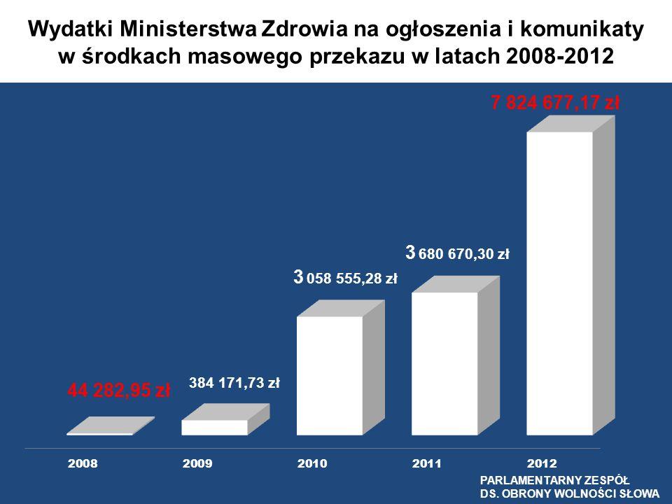 Wydatki Ministerstwa Zdrowia na ogłoszenia i komunikaty w środkach masowego przekazu w latach 2008-2012 PARLAMENTARNY ZESPÓŁ DS. OBRONY WOLNOŚCI SŁOWA