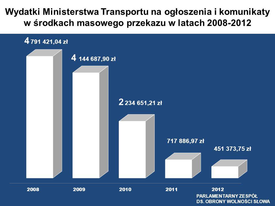 Wydatki Ministerstwa Transportu na ogłoszenia i komunikaty w środkach masowego przekazu w latach 2008-2012 PARLAMENTARNY ZESPÓŁ DS. OBRONY WOLNOŚCI SŁ