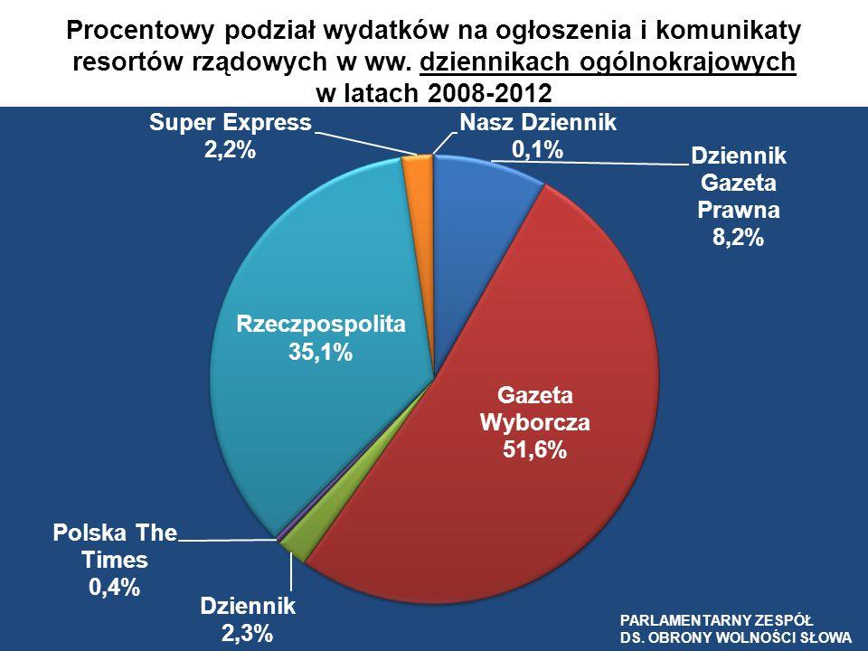 Procentowy podział wydatków na ogłoszenia i komunikaty resortów rządowych w ww. dziennikach ogólnokrajowych w latach 2008-2012 PARLAMENTARNY ZESPÓŁ DS