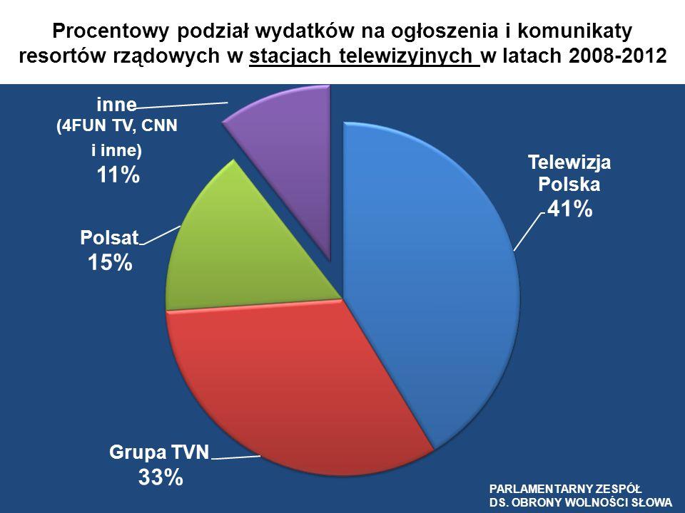 Procentowy podział wydatków na ogłoszenia i komunikaty resortów rządowych w stacjach telewizyjnych w latach 2008-2012 PARLAMENTARNY ZESPÓŁ DS. OBRONY