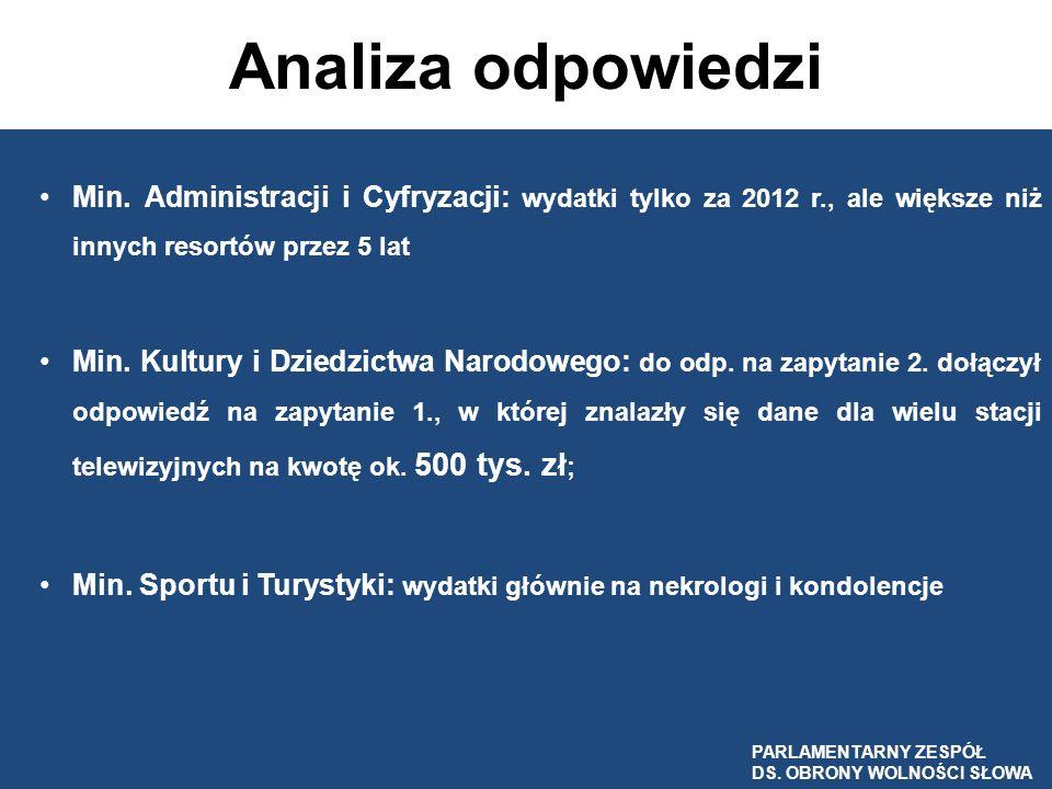 Analiza odpowiedzi Min. Administracji i Cyfryzacji: wydatki tylko za 2012 r., ale większe niż innych resortów przez 5 lat Min. Kultury i Dziedzictwa N
