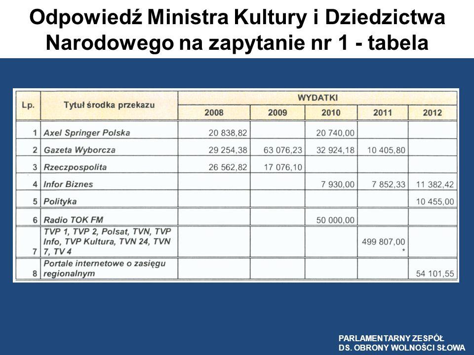 Wydatki Ministerstwa Zdrowia na ogłoszenia i komunikaty w środkach masowego przekazu w latach 2008-2012 PARLAMENTARNY ZESPÓŁ DS.