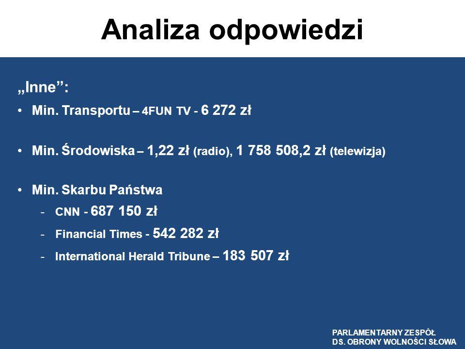 Analiza odpowiedzi Inne: Min. Transportu – 4FUN TV - 6 272 zł Min. Środowiska – 1,22 zł (radio), 1 758 508,2 zł (telewizja) Min. Skarbu Państwa -CNN -