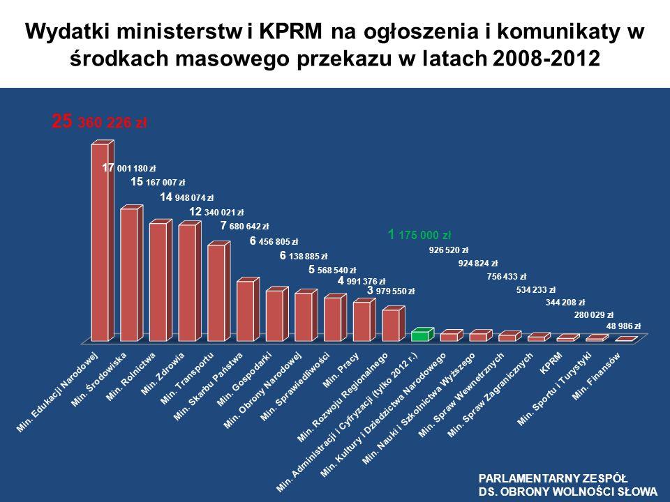 Wydatki KPRM i ministerstw na ogłoszenia i komunikaty w środkach masowego przekazu w latach 2008-2012 z podziałem na media PARLAMENTARNY ZESPÓŁ DO SPRAW OBRONY WOLNOŚCI SŁOWA