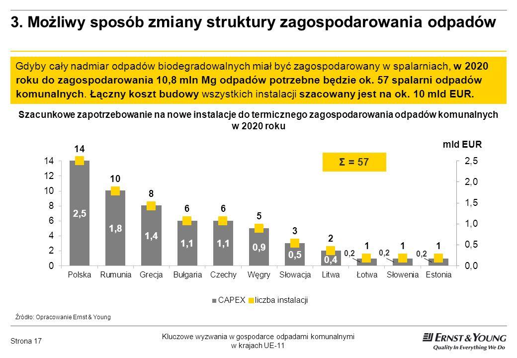Kluczowe wyzwania w gospodarce odpadami komunalnymi w krajach UE-11 Strona 17 3. Możliwy sposób zmiany struktury zagospodarowania odpadów Gdyby cały n