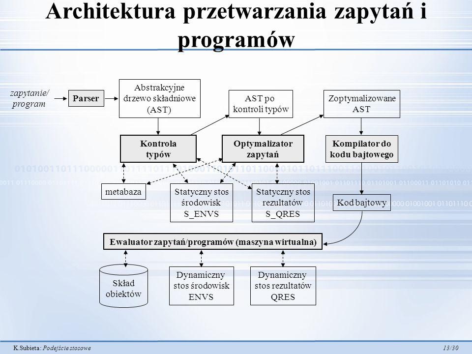 K.Subieta: Podejście stosowe 13/30 Architektura przetwarzania zapytań i programów Optymalizator zapytań Parser zapytanie/ program Abstrakcyjne drzewo składniowe (AST) Zoptymalizowane AST Kompilator do kodu bajtowego Kod bajtowy Ewaluator zapytań/programów (maszyna wirtualna) Kontrola typów AST po kontroli typów Skład obiektów Dynamiczny stos środowisk ENVS Dynamiczny stos rezultatów QRES metabazaStatyczny stos środowisk S_ENVS Statyczny stos rezultatów S_QRES