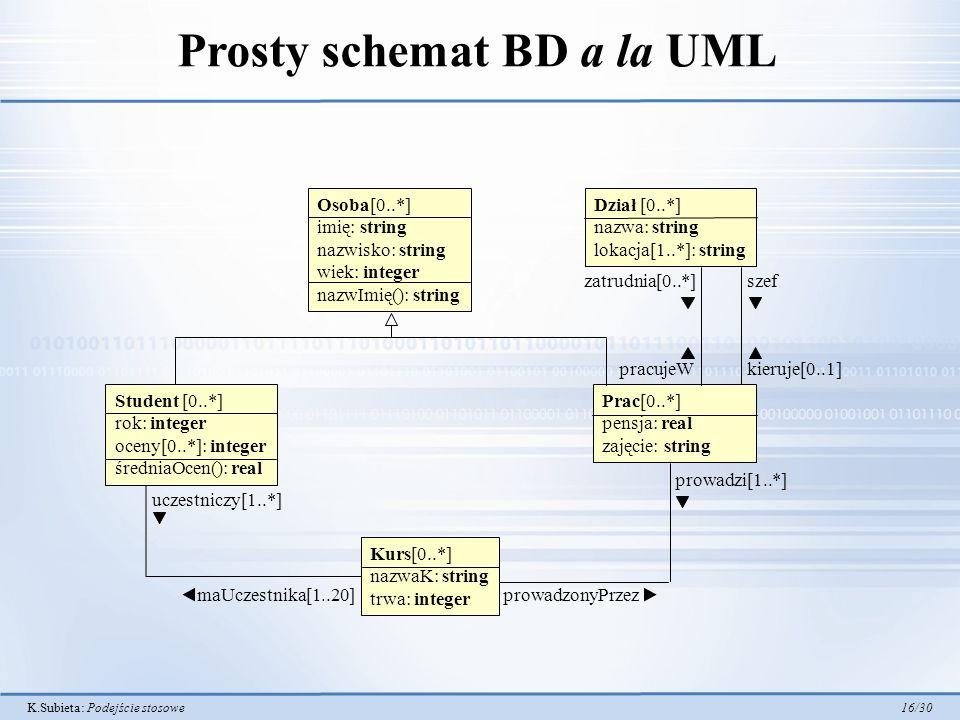 K.Subieta: Podejście stosowe 16/30 Prosty schemat BD a la UML Student [0..*] rok: integer oceny[0..*]: integer średniaOcen(): real Dział [0..*] nazwa: string lokacja[1..*]: string Prac[0..*] pensja: real zajęcie: string zatrudnia[0..*] pracujeWkieruje[0..1] szef uczestniczy[1..*] maUczestnika[1..20] prowadzi[1..*] prowadzonyPrzez Osoba[0..*] imię: string nazwisko: string wiek: integer nazwImię(): string Kurs[0..*] nazwaK: string trwa: integer