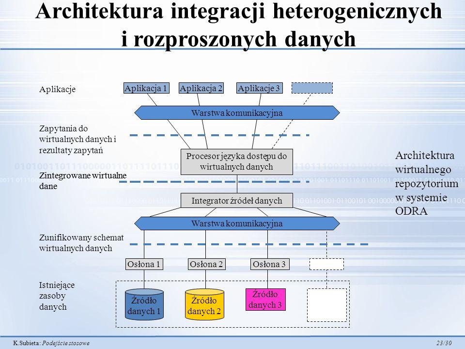 K.Subieta: Podejście stosowe 23/30 Architektura integracji heterogenicznych i rozproszonych danych Istniejące zasoby danych Osłona 1 Źródło danych 1 O