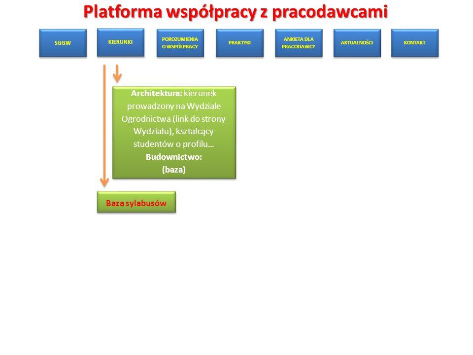Platforma współpracy z pracodawcami SGGW KIERUNKI POROZUMIENIA O WSPÓŁPRACY PRAKTYKI ANKIETA DLA PRACODAWCY AKTUALNOŚCI KONTAKT