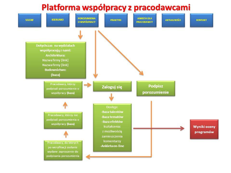 Platforma współpracy z pracodawcami SGGW KIERUNKI POROZUMIENIA O WSPÓŁPRACY PRAKTYKI ANKIETA DLA PRACODAWCY AKTUALNOŚCI KONTAKT Dotychczas na wydziałach współpracują z nami: Architektura: Nazwa firmy [link] Budownictwo: (baza) Dotychczas na wydziałach współpracują z nami: Architektura: Nazwa firmy [link] Budownictwo: (baza) Wyniki oceny programów