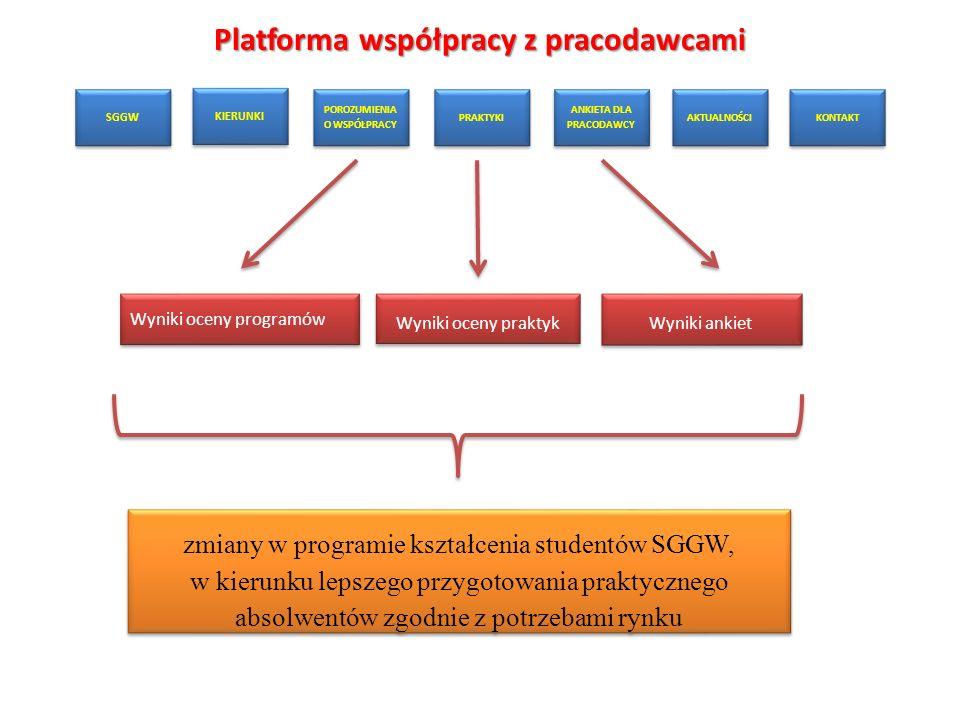 Platforma współpracy z pracodawcami SGGW KIERUNKI POROZUMIENIA O WSPÓŁPRACY PRAKTYKI ANKIETA DLA PRACODAWCY AKTUALNOŚCI KONTAKT Wyniki oceny programów