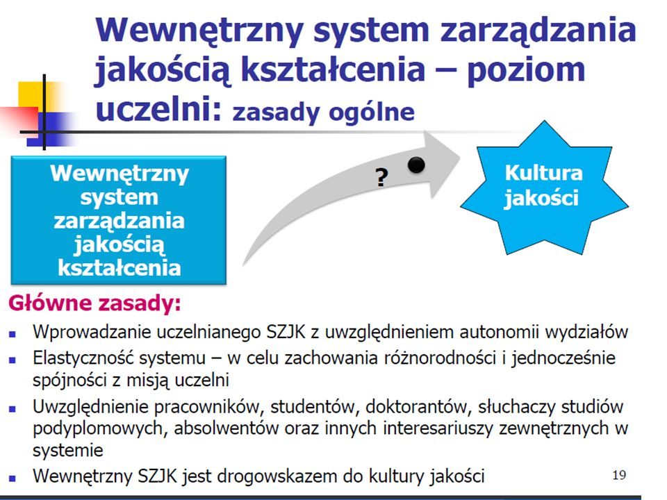 Zapewnienie i doskonalenie jakości Dobre praktyki Wymagania System
