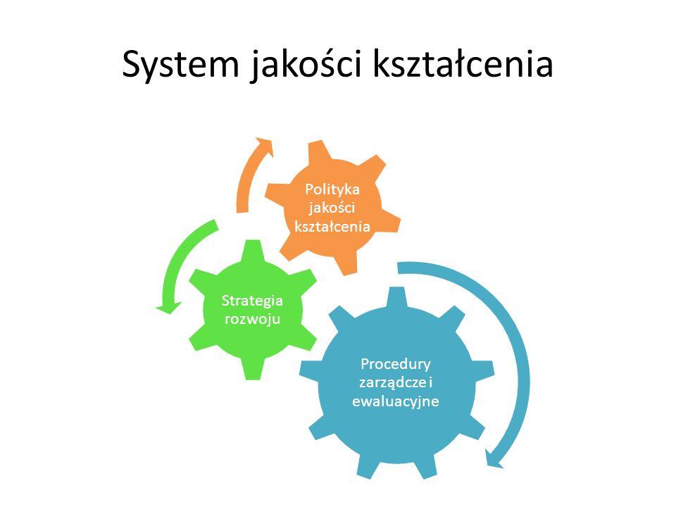 System jakości kształcenia Procedury zarządcze i ewaluacyjne Strategia rozwoju Polityka jakości kształcenia