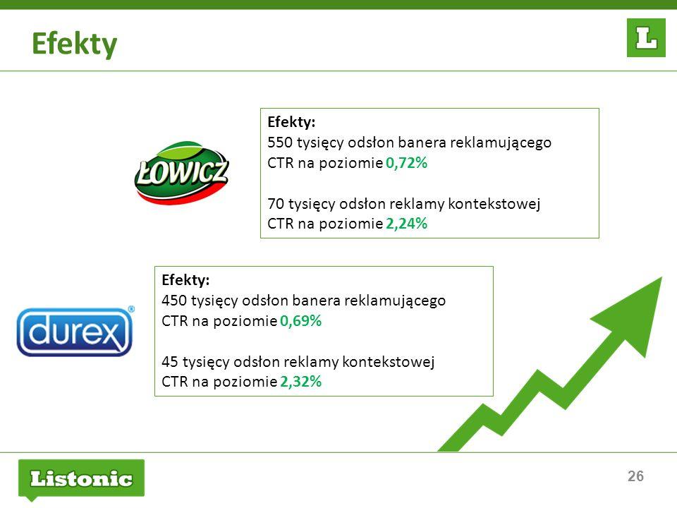 26 Efekty Efekty: 550 tysięcy odsłon banera reklamującego CTR na poziomie 0,72% 70 tysięcy odsłon reklamy kontekstowej CTR na poziomie 2,24% Efekty: 4