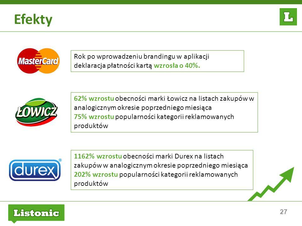 27 Efekty Rok po wprowadzeniu brandingu w aplikacji deklaracja płatności kartą wzrosła o 40%. 62% wzrostu obecności marki Łowicz na listach zakupów w