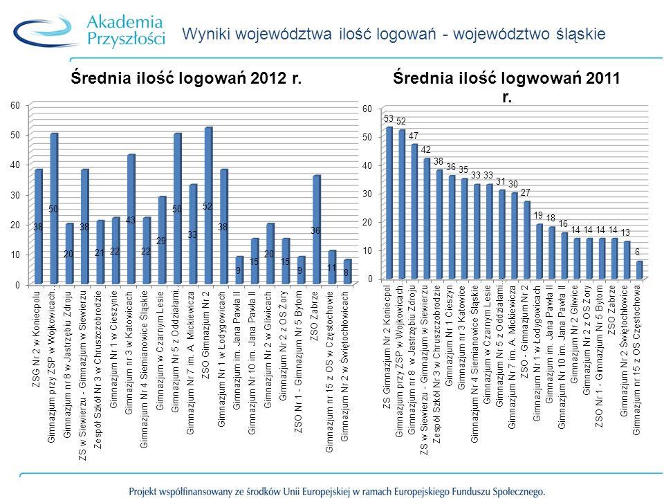 Wyniki województwa ilość logowań - województwo śląskie