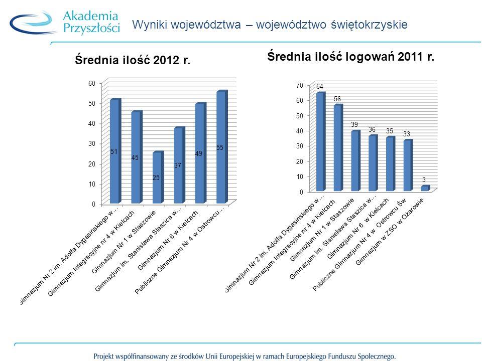 Wyniki województwa – województwo świętokrzyskie