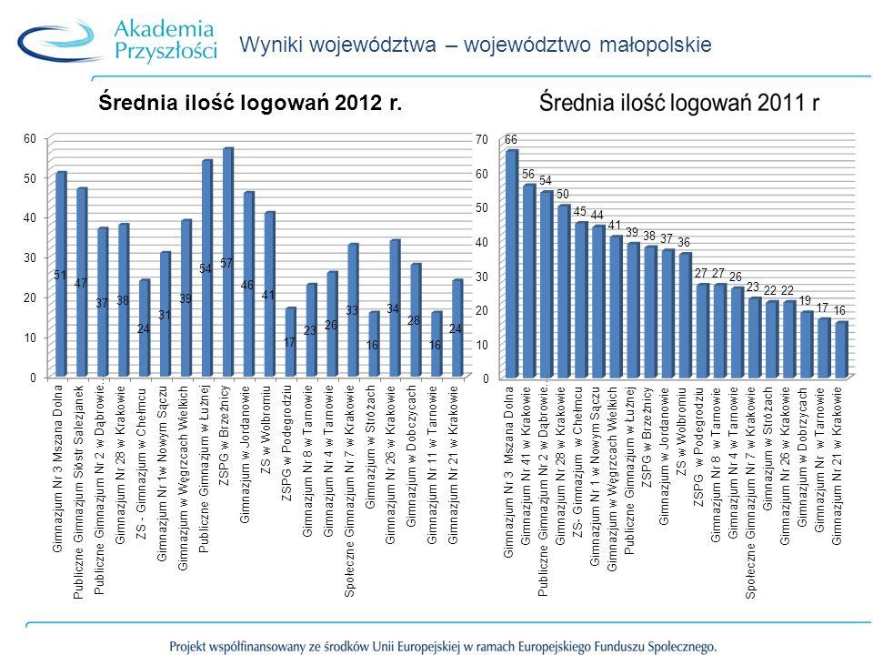 Wyniki województwa – województwo małopolskie