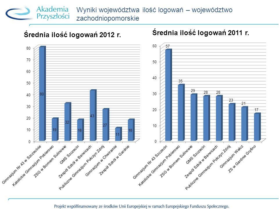 Wyniki województwa ilość logowań – województwo zachodniopomorskie
