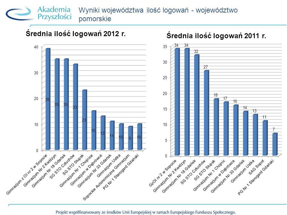 Wyniki województwa ilość logowań - województwo pomorskie