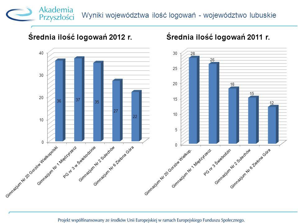 Wyniki województwa ilość logowań - województwo lubuskie