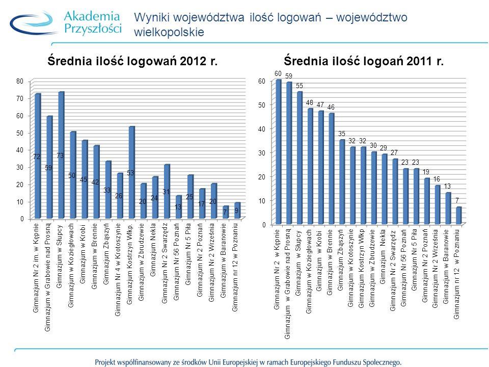 Wyniki województwa ilość logowań – województwo wielkopolskie