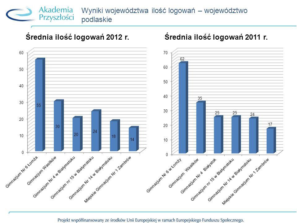 Wyniki województwa ilość logowań – województwo podlaskie
